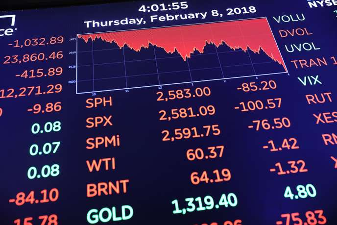 NEW YORK, NY - FEBRUARY 08: A board on the floor of the New York Stock Exchange (NYSE) shows closing numbers on February 8, 2018 in New York City. As Wall Street continues to worry about future inflation and rising interest rates, the Dow Jones Industrial Average fell over 1,000 points.   Spencer Platt/Getty Images/AFP